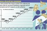 Llegaron US$1,193.4 millones en remesas