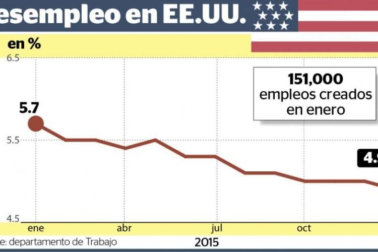 Desempleo sigue cayendo en estados unidos la prensa - Oficina de desempleo ...