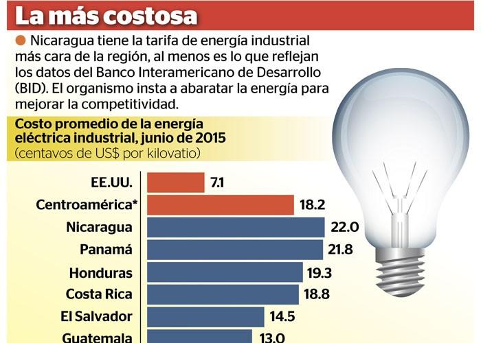 Tarifa El Ctrica Ahoga Industrias Nicarag Enses La Prensa